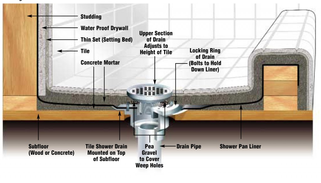 How To Install A Fiberglass Shower Surround