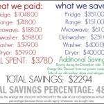 appliance money information